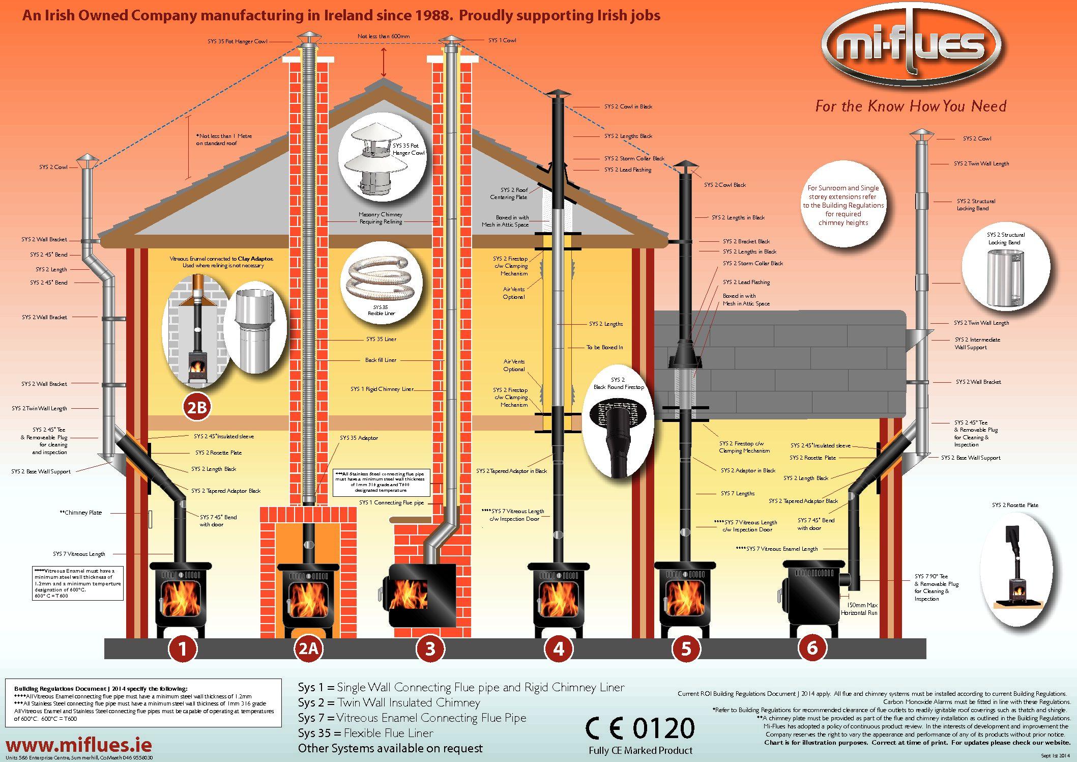 Flue Systems